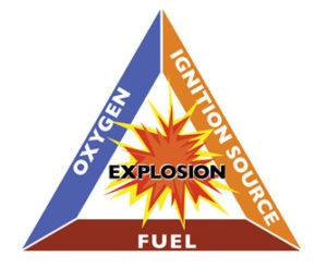 Illustration of Explosion Triangle
